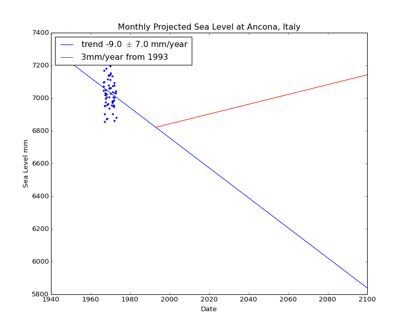 Observed and Projected Monthly Sea Level at Ancona, Italy