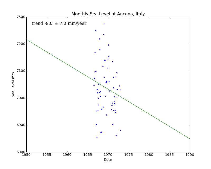 Monthly Sea Level at Ancona, Italy