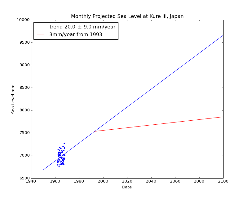 Observed and Projected Monthly Sea Level at Kure Iii, Japan