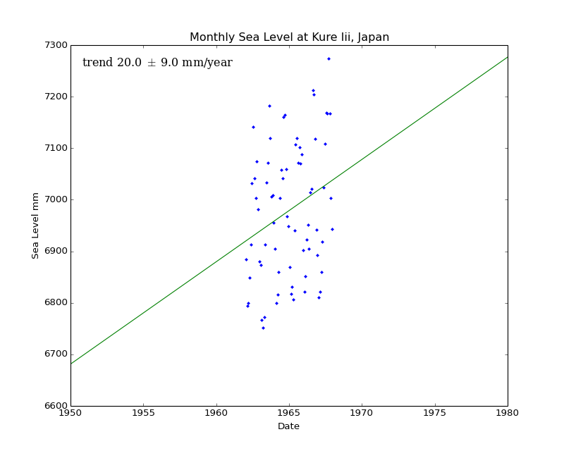 Monthly Sea Level at Kure Iii, Japan