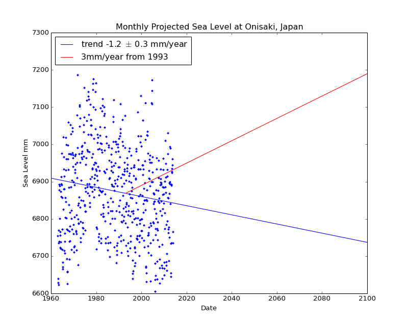Observed and Projected Monthly Sea Level at Onisaki, Japan