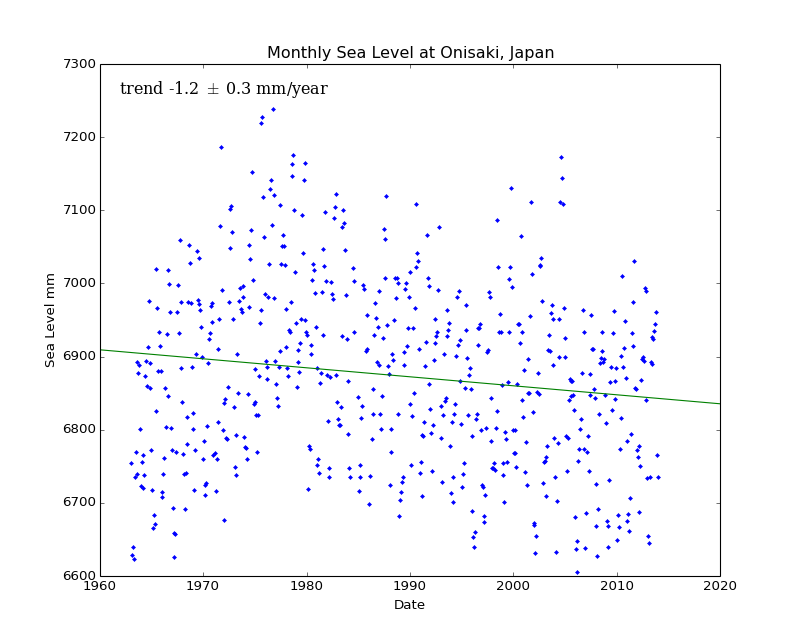 Monthly Sea Level at Onisaki, Japan
