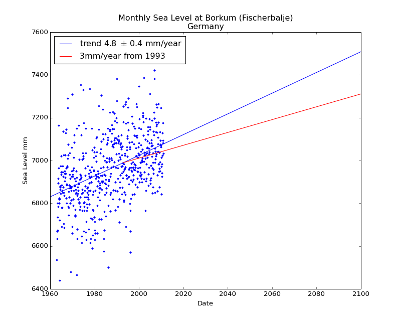 Observed and Projected Monthly Sea Level at Borkum (Fischerbalje), Germany