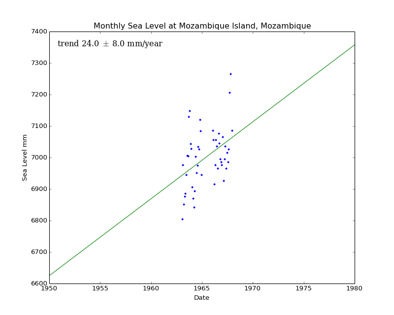Monthly Sea Level at Mozambique Island, Mozambique