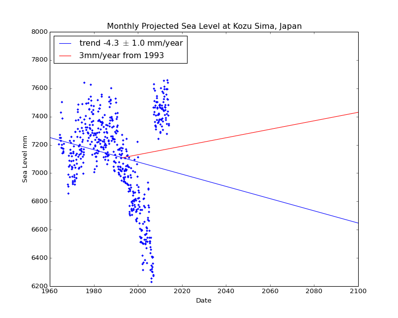 Observed and Projected Monthly Sea Level at Kozu Sima, Japan