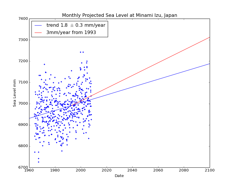 Observed and Projected Monthly Sea Level at Minami Izu, Japan