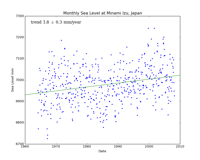 Monthly Sea Level at Minami Izu, Japan