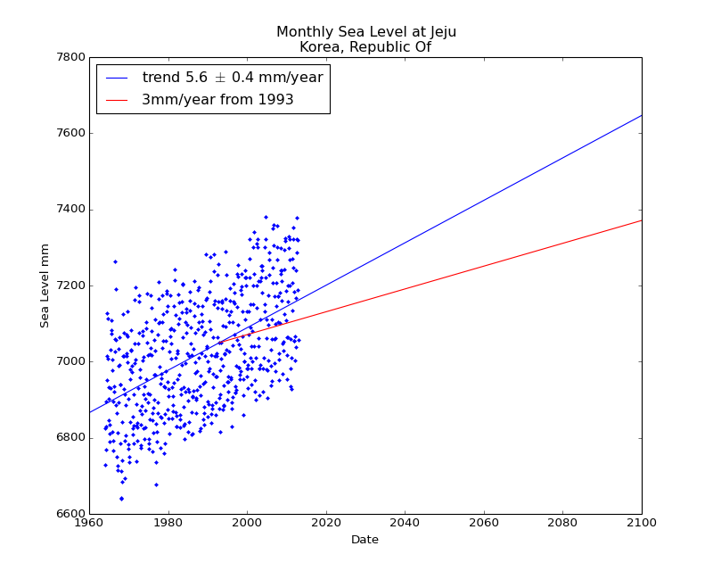 Observed and Projected Monthly Sea Level at Jeju, Korea, Republic Of
