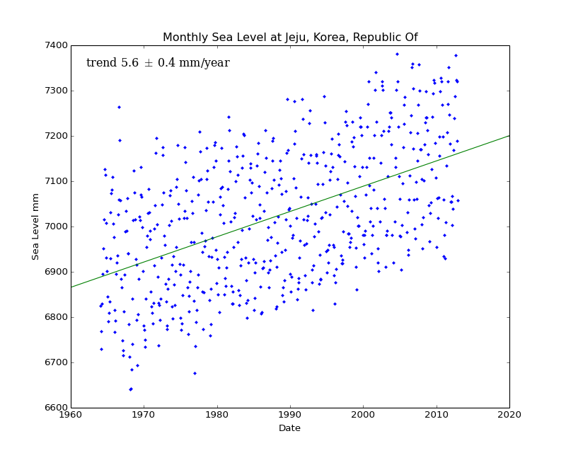 Monthly Sea Level at Jeju, Korea, Republic Of