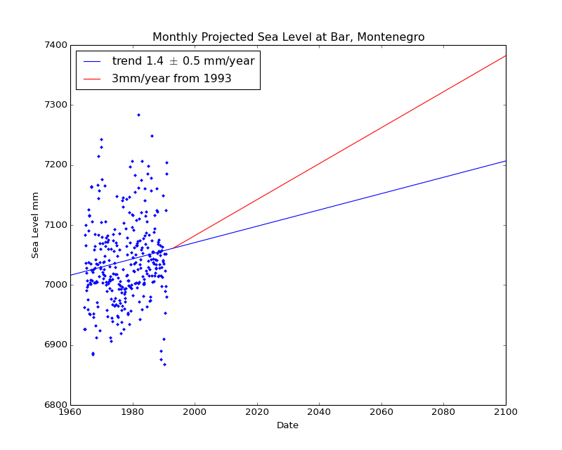 Observed and Projected Monthly Sea Level at Bar, Montenegro