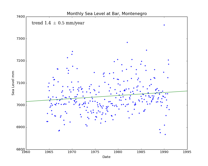Monthly Sea Level at Bar, Montenegro
