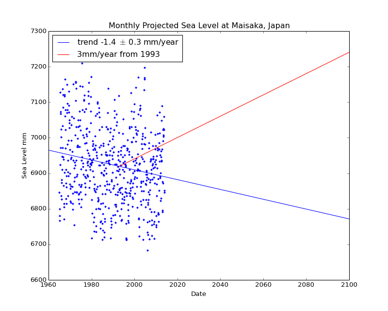 Observed and Projected Monthly Sea Level at Maisaka, Japan