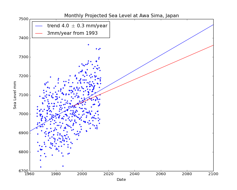 Observed and Projected Monthly Sea Level at Awa Sima, Japan