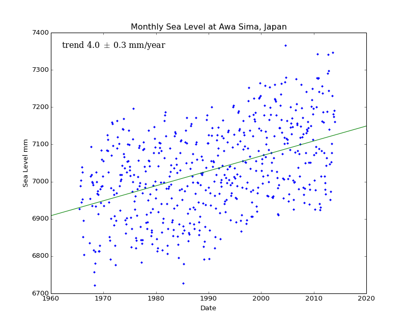 Monthly Sea Level at Awa Sima, Japan