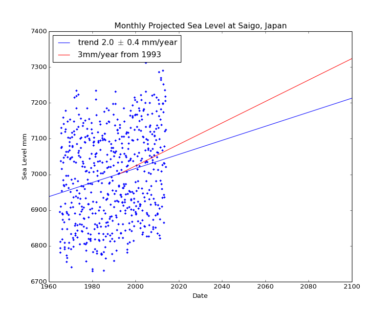 Observed and Projected Monthly Sea Level at Saigo, Japan