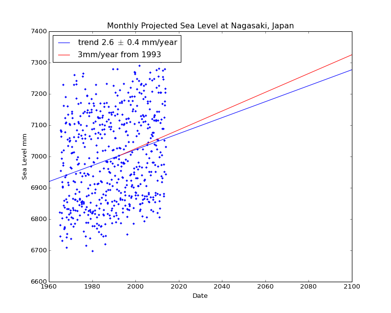 Observed and Projected Monthly Sea Level at Nagasaki, Japan