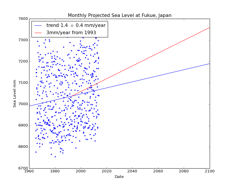 Observed and Projected Monthly Sea Level at Fukue, Japan