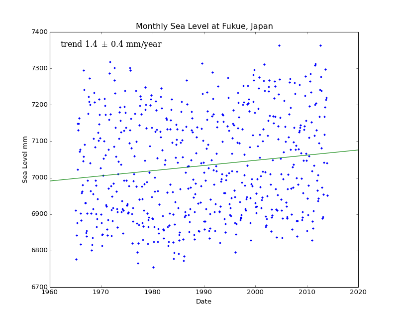 Monthly Sea Level at Fukue, Japan