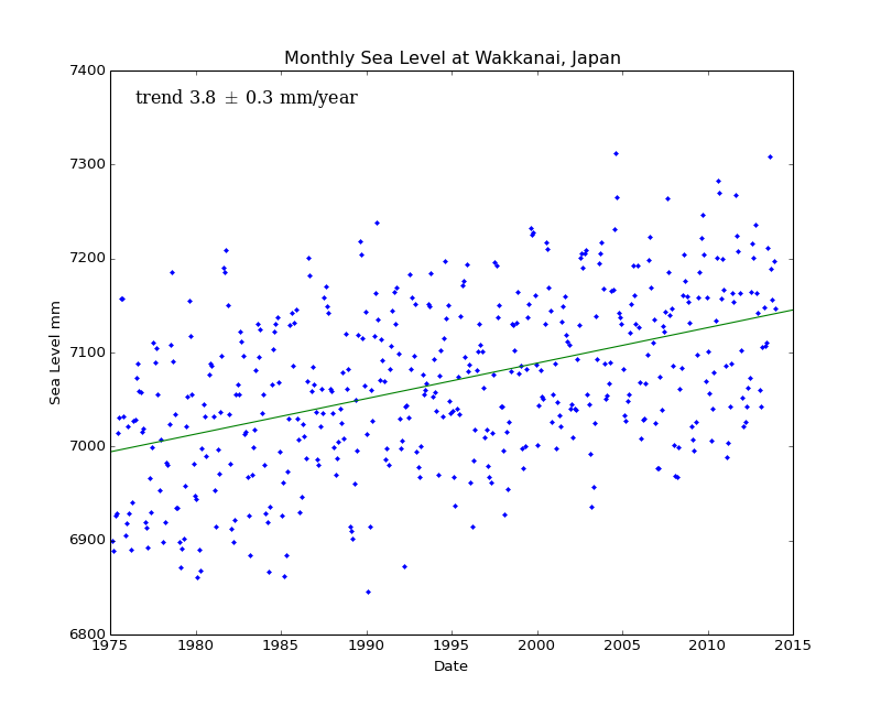 Monthly Sea Level at Wakkanai, Japan