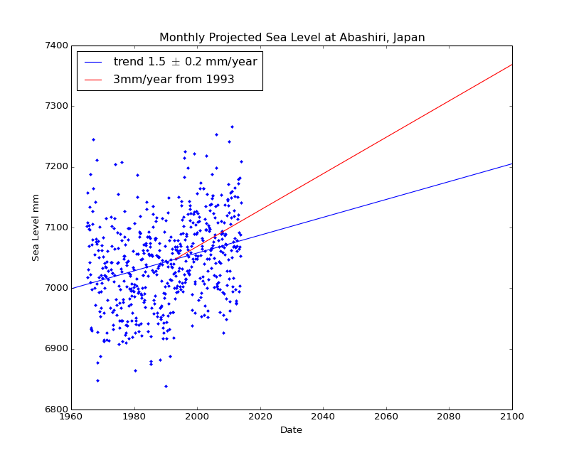 Observed and Projected Monthly Sea Level at Abashiri, Japan