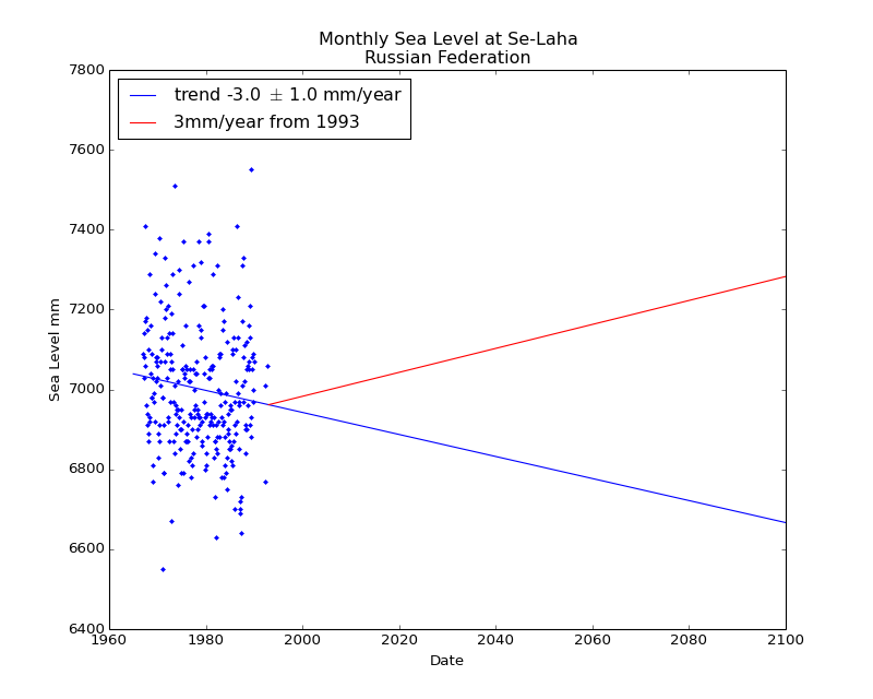 Observed and Projected Monthly Sea Level at Se-Laha, Russian Federation