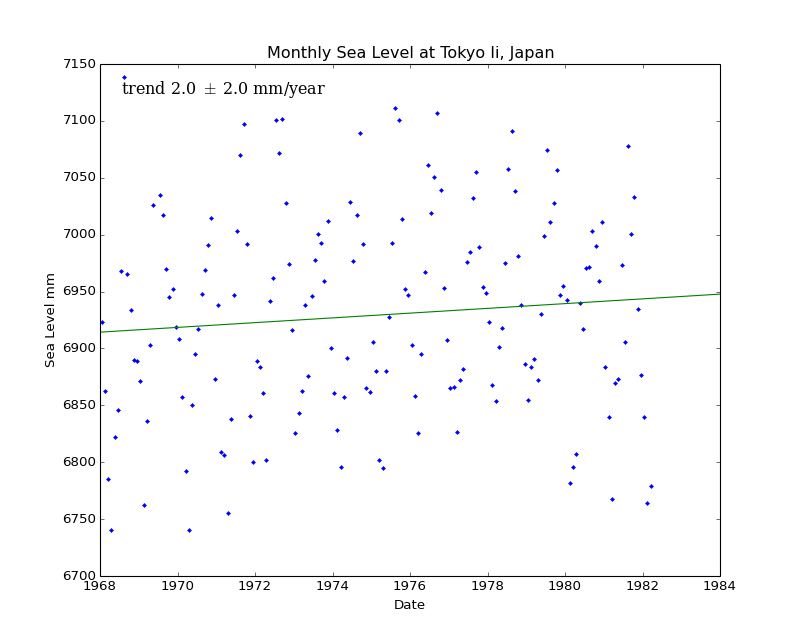 Monthly Sea Level at Tokyo Ii, Japan