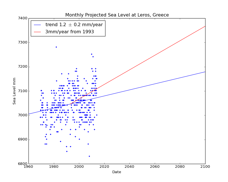 Observed and Projected Monthly Sea Level at Leros, Greece