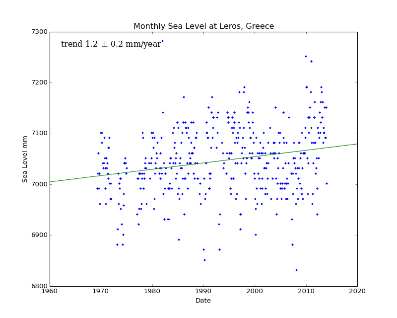 Monthly Sea Level at Leros, Greece