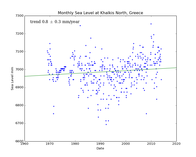 Monthly Sea Level at Khalkis North, Greece