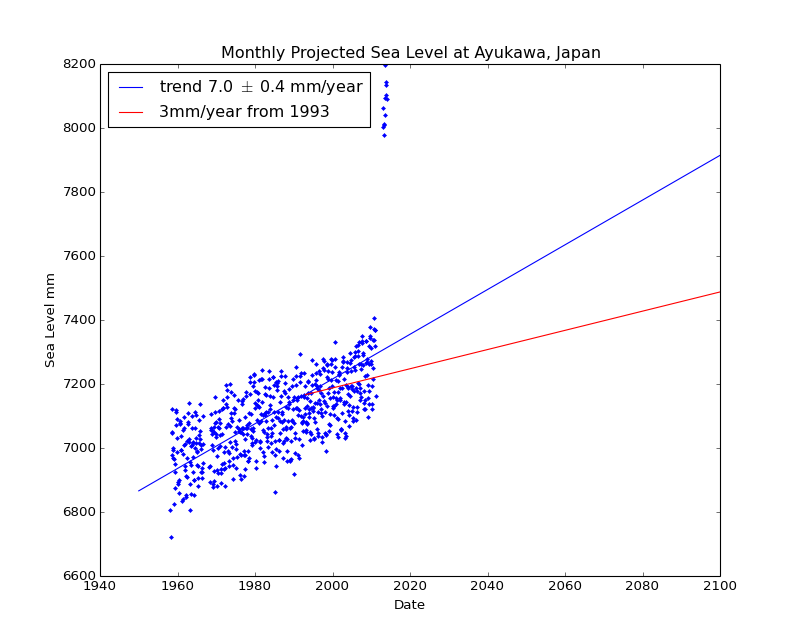 Observed and Projected Monthly Sea Level at Ayukawa, Japan