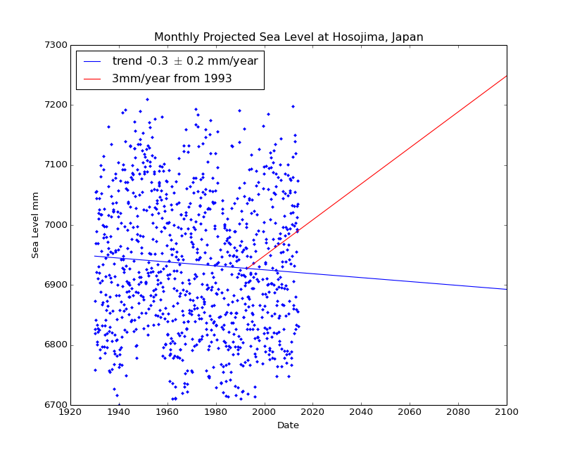 Observed and Projected Monthly Sea Level at Hosojima, Japan