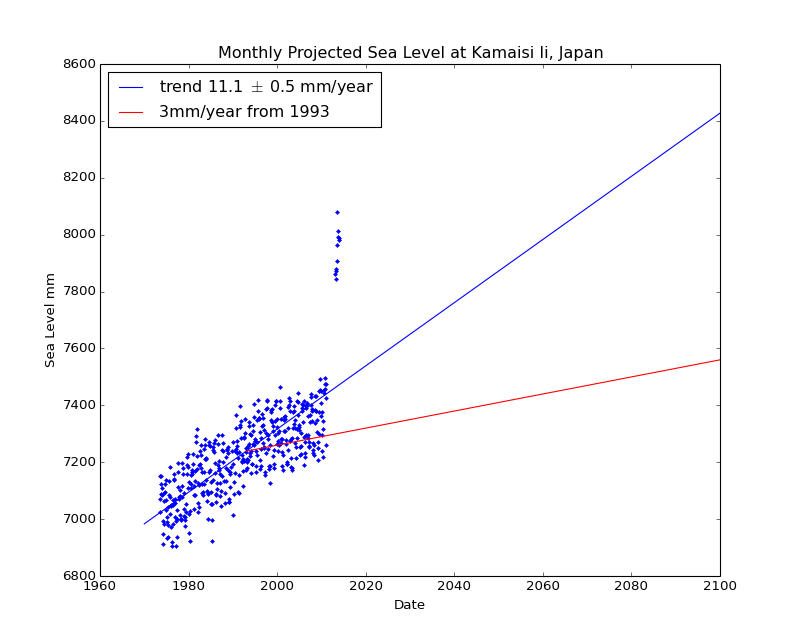 Observed and Projected Monthly Sea Level at Kamaisi Ii, Japan
