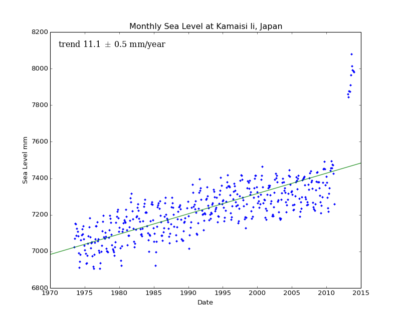 Monthly Sea Level at Kamaisi Ii, Japan
