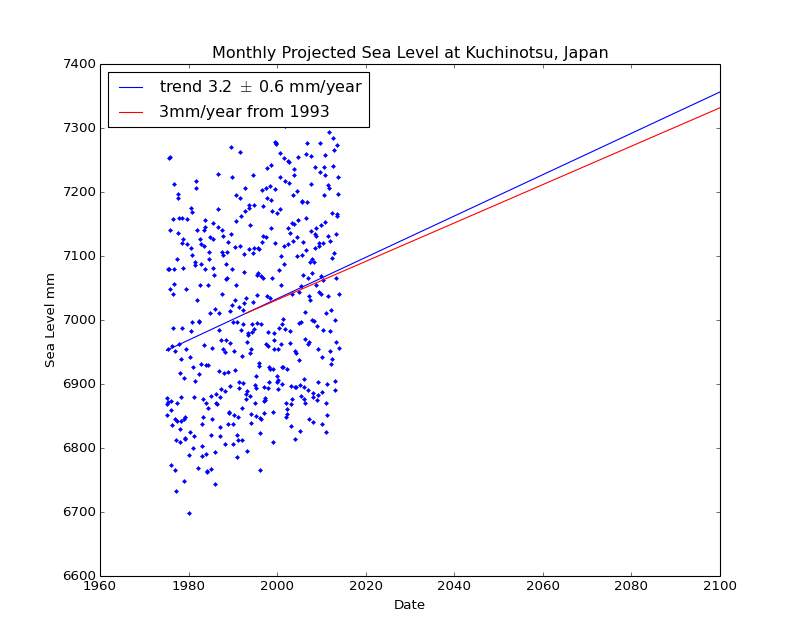 Observed and Projected Monthly Sea Level at Kuchinotsu, Japan