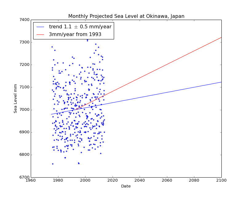 Observed and Projected Monthly Sea Level at Okinawa, Japan