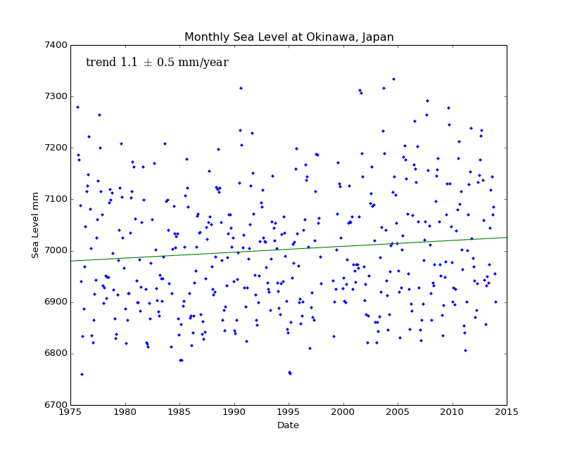 Monthly Sea Level at Okinawa, Japan