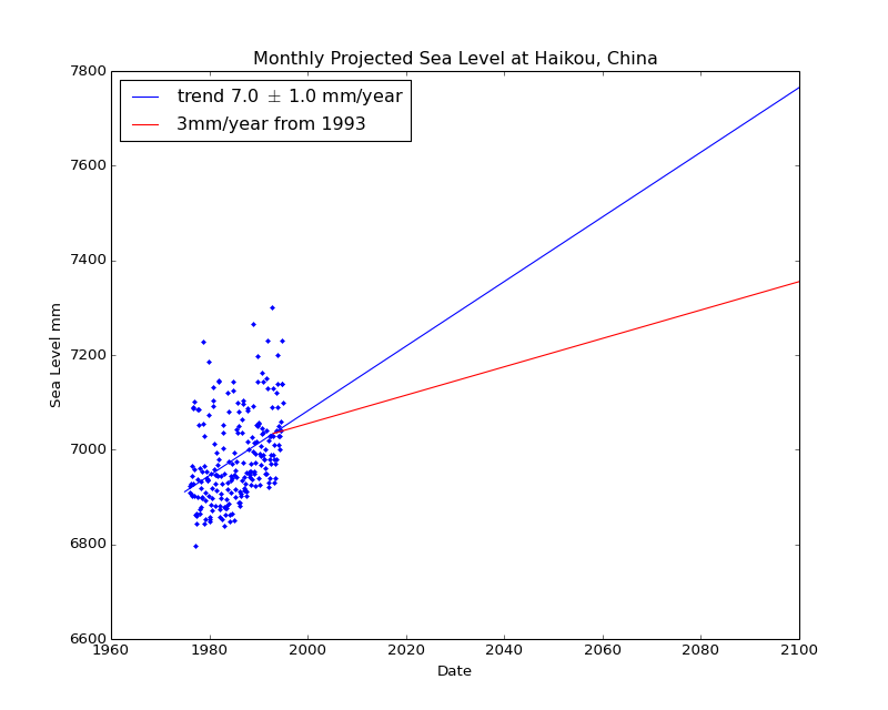 Observed and Projected Monthly Sea Level at Haikou, China