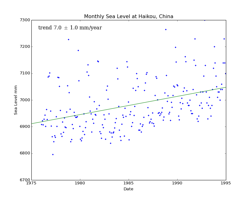 Monthly Sea Level at Haikou, China