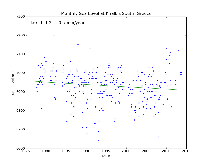 Monthly Sea Level at Khalkis South, Greece