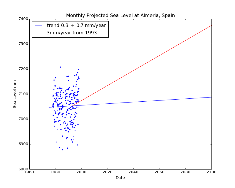 Observed and Projected Monthly Sea Level at Almeria, Spain