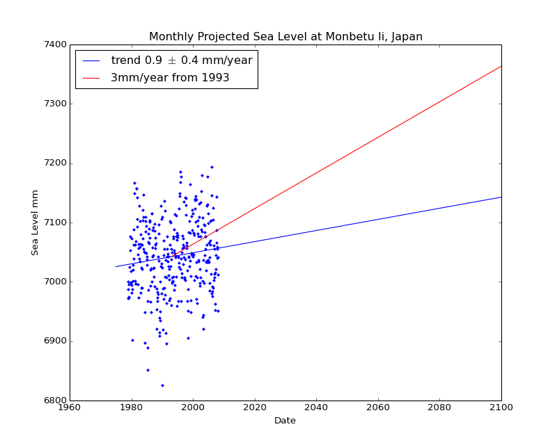 Observed and Projected Monthly Sea Level at Monbetu Ii, Japan