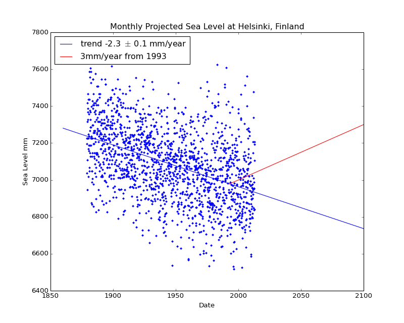 Observed and Projected Monthly Sea Level at Helsinki, Finland