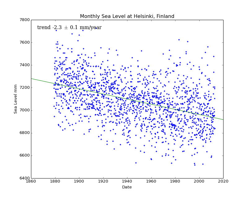 Monthly Sea Level at Helsinki, Finland