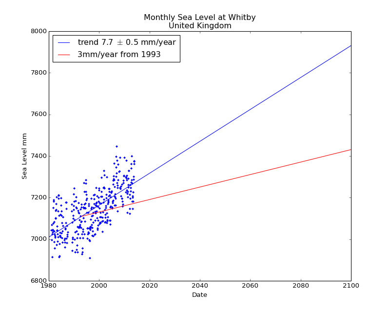 Observed and Projected Monthly Sea Level at Whitby, United Kingdom