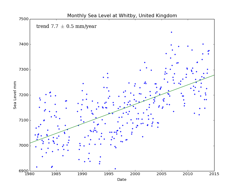 Monthly Sea Level at Whitby, United Kingdom