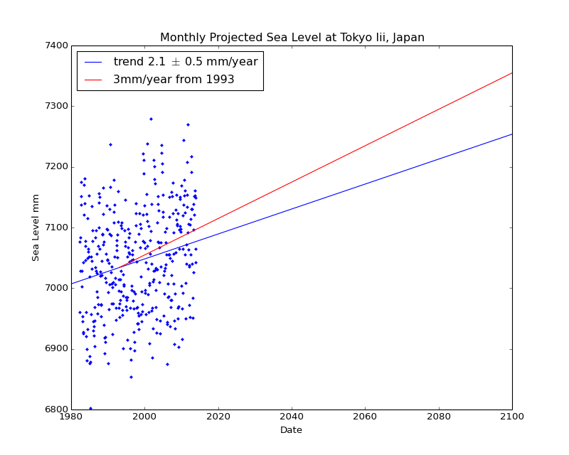 Observed and Projected Monthly Sea Level at Tokyo Iii, Japan