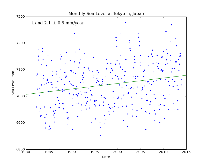 Monthly Sea Level at Tokyo Iii, Japan