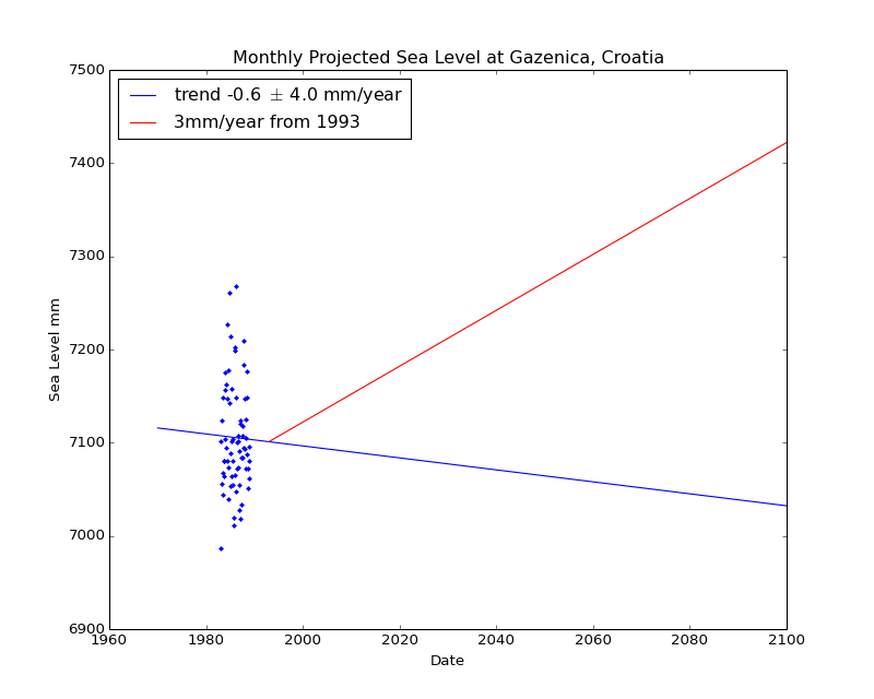 Observed and Projected Monthly Sea Level at Gazenica, Croatia