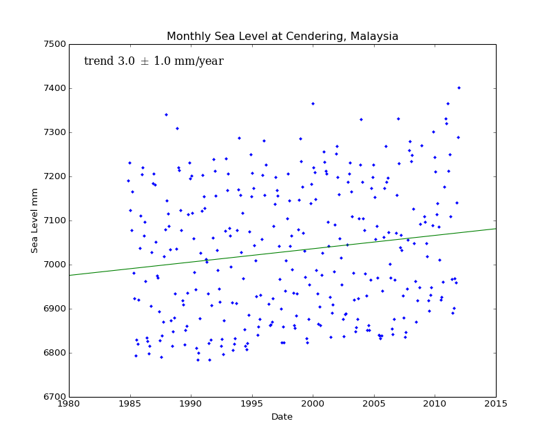 Monthly Sea Level at Cendering, Malaysia