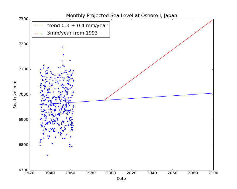 Observed and Projected Monthly Sea Level at Oshoro I, Japan